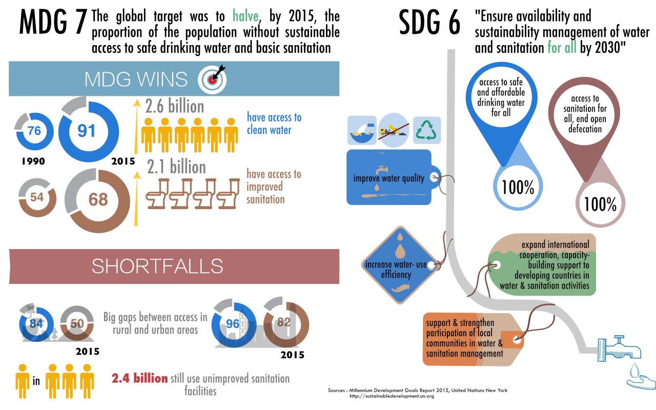 Infographic SDGs
